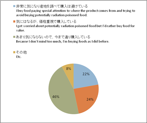 食品の放射能汚染について、お気持ちに近いものは?