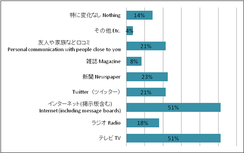 震災後、活用頻度が増えた(自分にとって信頼できる)メディアはありますか?