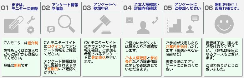 アンケートモニター新規登録募集中